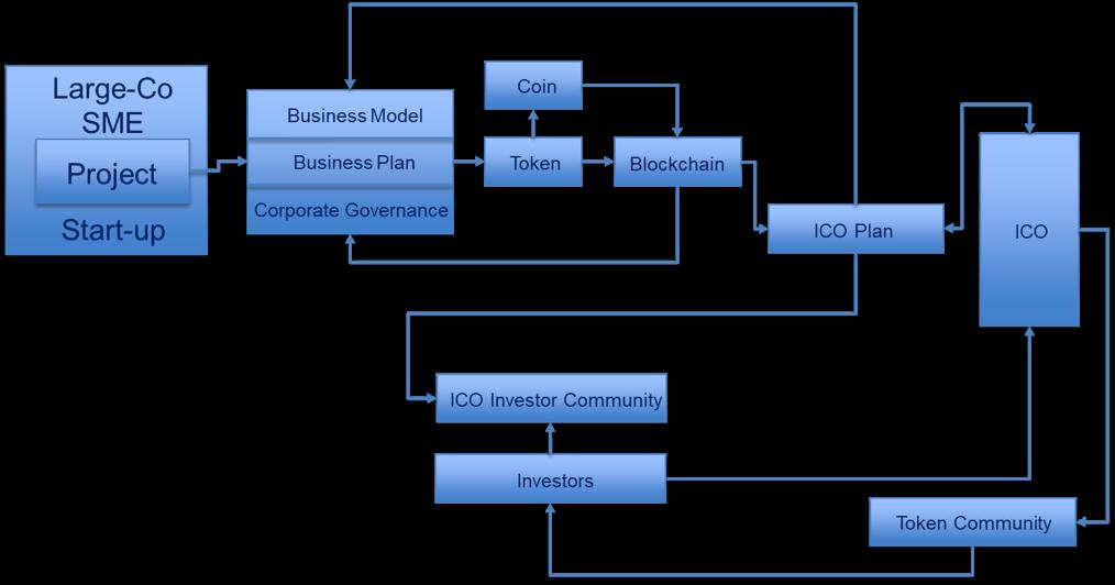 ICO Organizing Schema